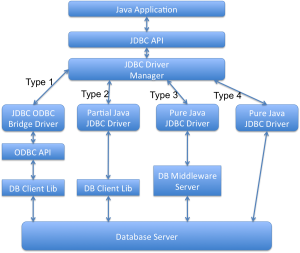 JDBC-Drivers