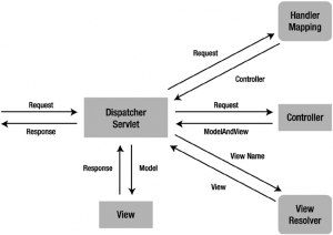 Dispatcher-servlet-diagram