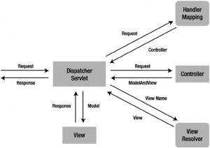 Dispatcher-servlet-diagram
