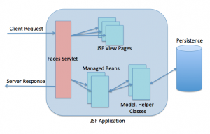 JSF-Architecture-Diagram