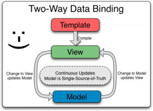 Two_Way_Data_Binding