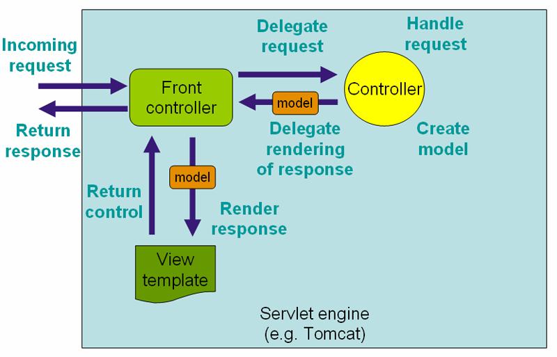 Обработка запросов в Spring MVC