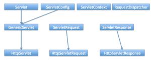 Servlet-Hierarchy