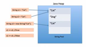 Пул строк в Java Heap